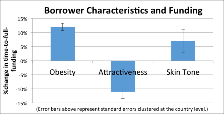 Borrower Characteristics and Funding