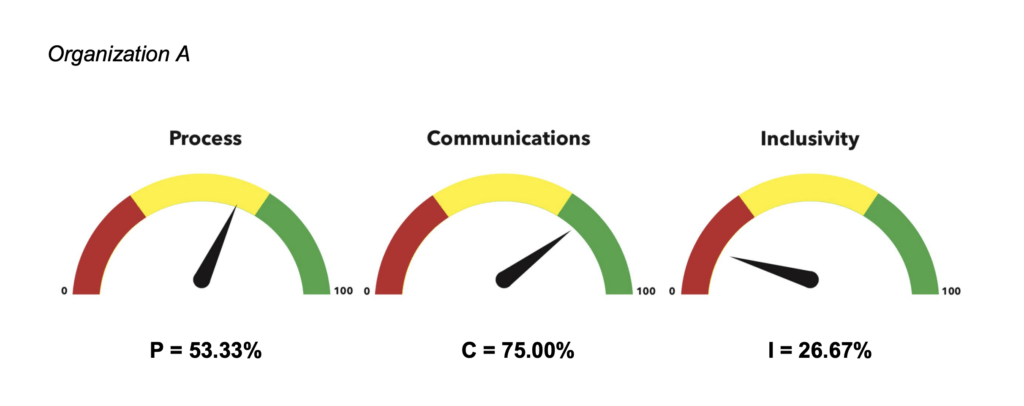 Dashboard to enable organizations to self-assess sludge in their process. In this hypothetical example, the organization scores well on communication, okay on process, but badly on inclusivity.